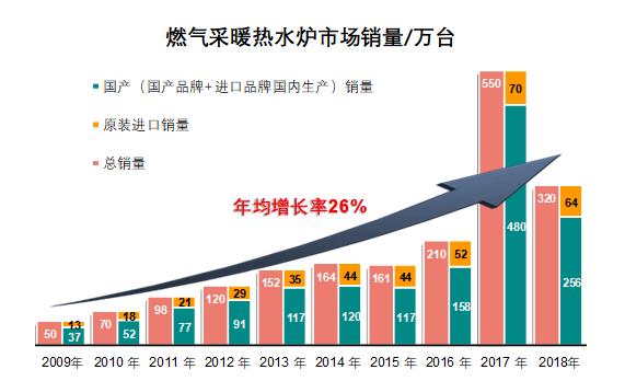燃气采暖热水炉产品近10年销量情况.png